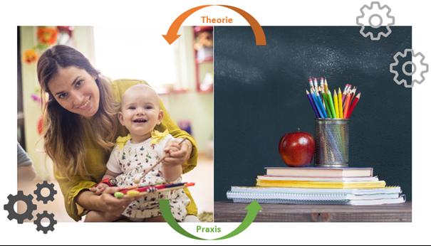OptiPrax – 3-jährige Erzieherausbildung für (Fach)Abiturienten – Bewerben Sie sich jetzt für den Ausbildungsbeginn September 2021